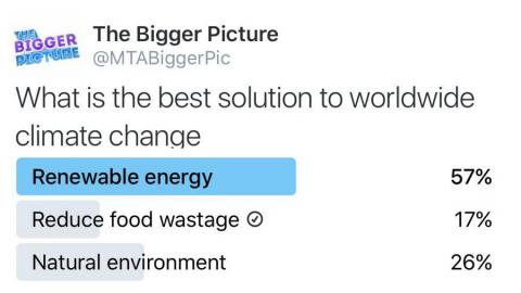 Poll Results to Climate Change